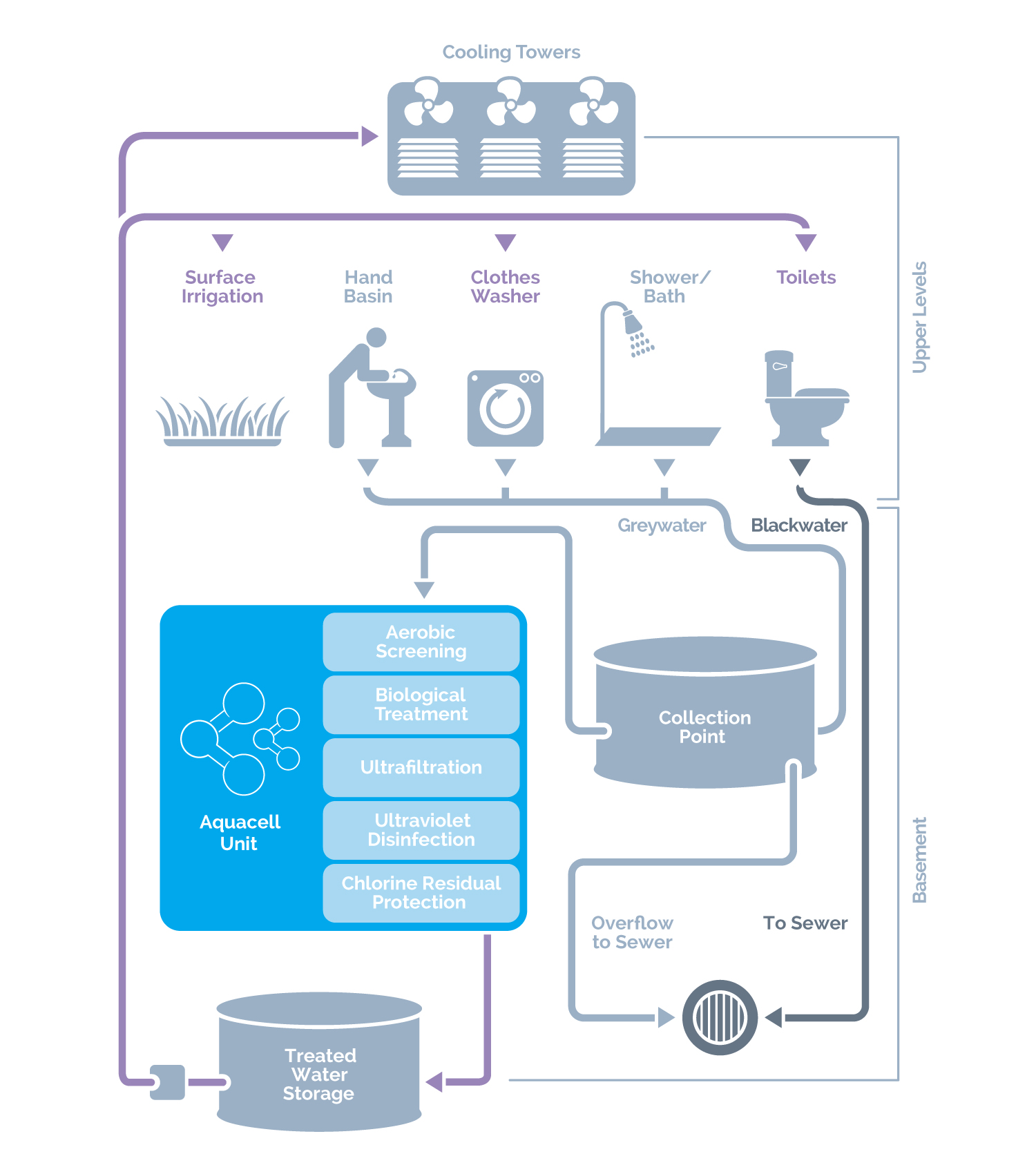 wastewater recycling and reuse pdf